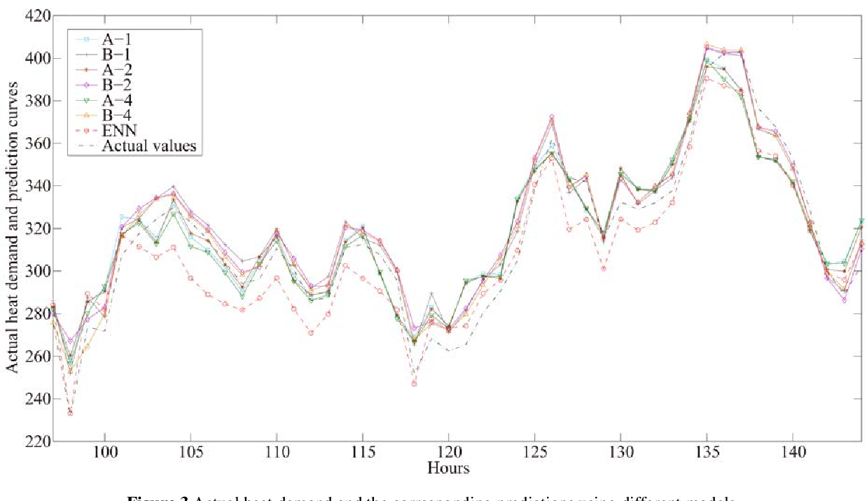 Figure 3 for SEA: A Combined Model for Heat Demand Prediction