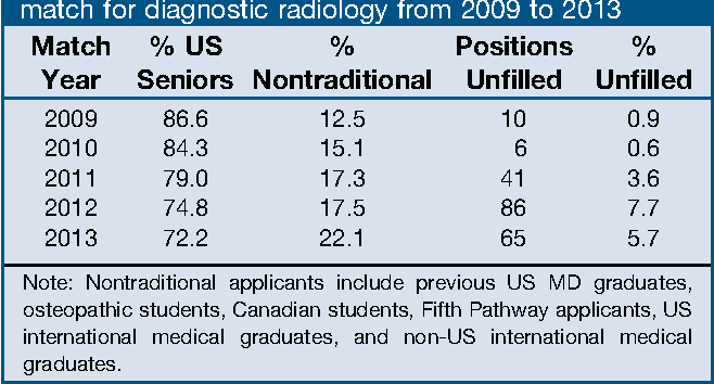 Table 1 from How competitive is the match for radiology