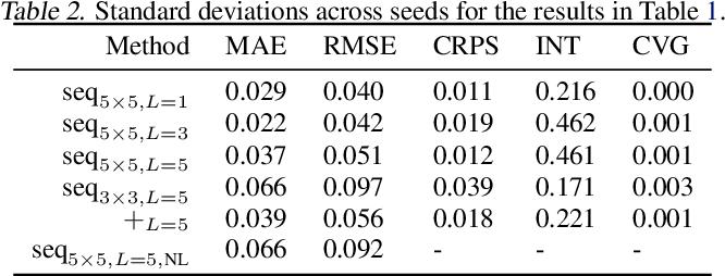 Figure 4 for Deep Gaussian Markov random fields