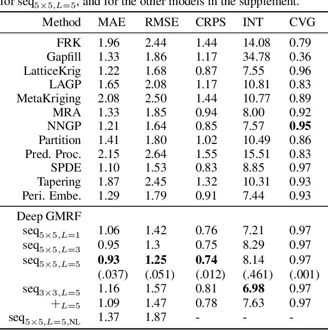 Figure 2 for Deep Gaussian Markov random fields