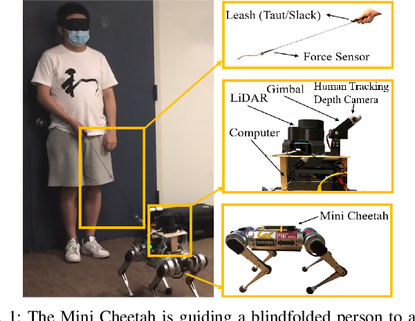 Figure 1 for Robotic Guide Dog: Leading a Human with Leash-Guided Hybrid Physical Interaction