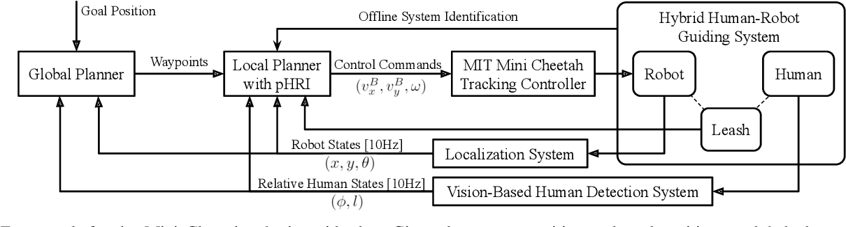 Figure 4 for Robotic Guide Dog: Leading a Human with Leash-Guided Hybrid Physical Interaction