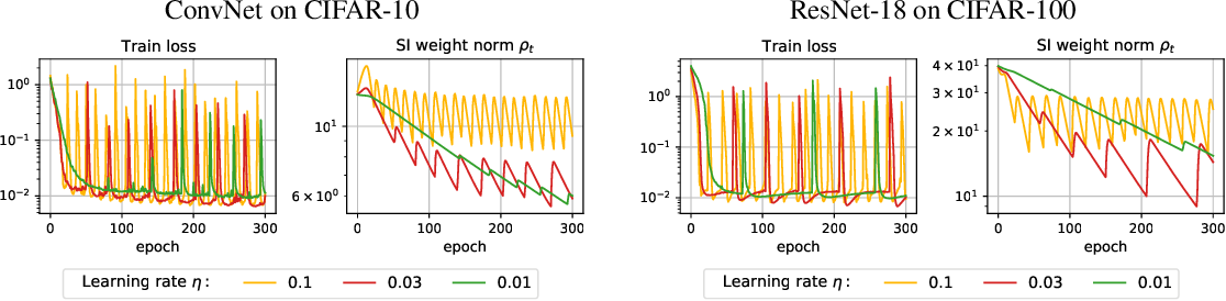 Figure 1 for On the Periodic Behavior of Neural Network Training with Batch Normalization and Weight Decay