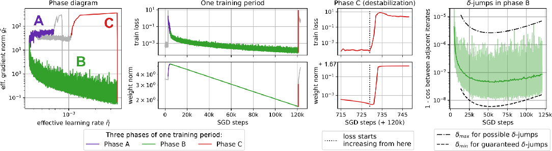 Figure 3 for On the Periodic Behavior of Neural Network Training with Batch Normalization and Weight Decay