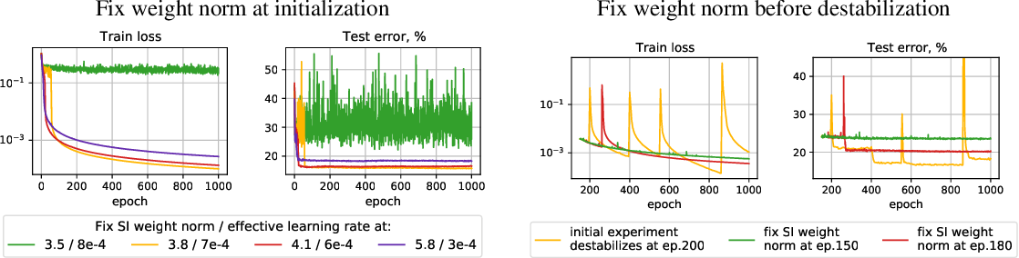 Figure 4 for On the Periodic Behavior of Neural Network Training with Batch Normalization and Weight Decay