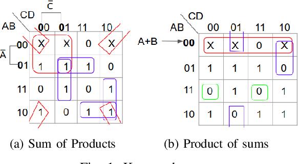 Figure 1 for KarNet: An Efficient Boolean Function Simplifier