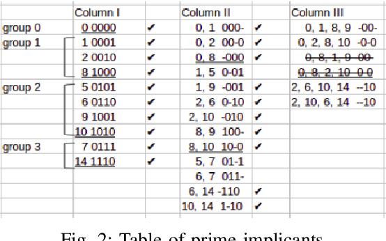 Figure 2 for KarNet: An Efficient Boolean Function Simplifier