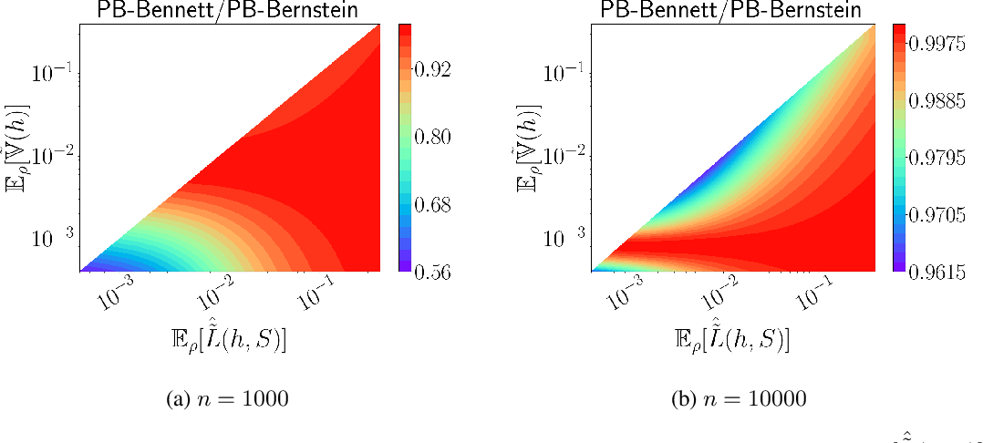 Figure 4 for Chebyshev-Cantelli PAC-Bayes-Bennett Inequality for the Weighted Majority Vote