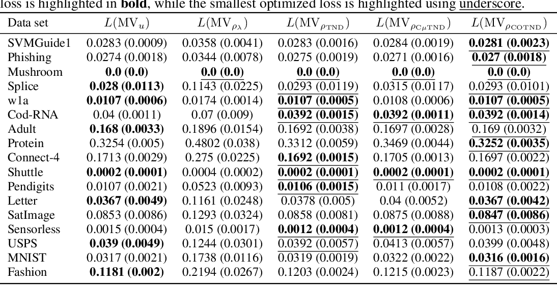 Figure 3 for Chebyshev-Cantelli PAC-Bayes-Bennett Inequality for the Weighted Majority Vote