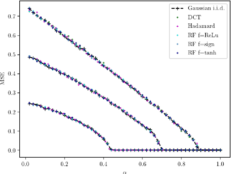 Figure 3 for On the Universality of Noiseless Linear Estimation with Respect to the Measurement Matrix