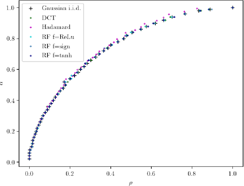 Figure 2 for On the Universality of Noiseless Linear Estimation with Respect to the Measurement Matrix