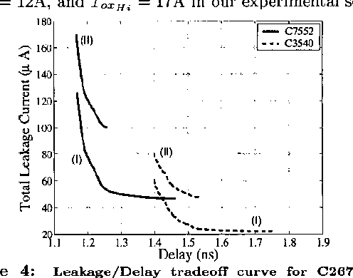 Figure 4: Leakage/Delay tradeoff curve for C2670 and CS540 with (I) all transistor 'To=% optimized (11) all ,PMOS devices fixed at To=Lo and all NMOS To,% optimized.