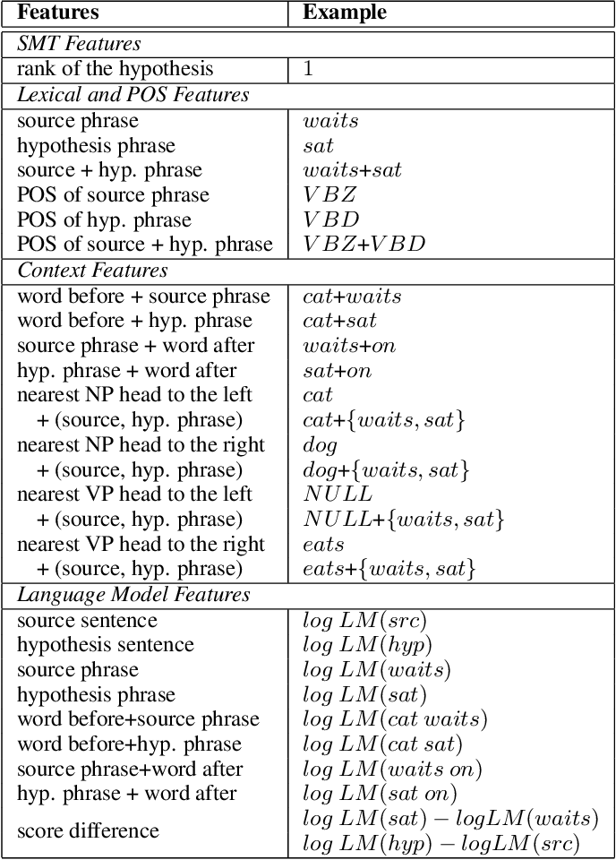 Figure 2 for Exploiting N-Best Hypotheses to Improve an SMT Approach to Grammatical Error Correction