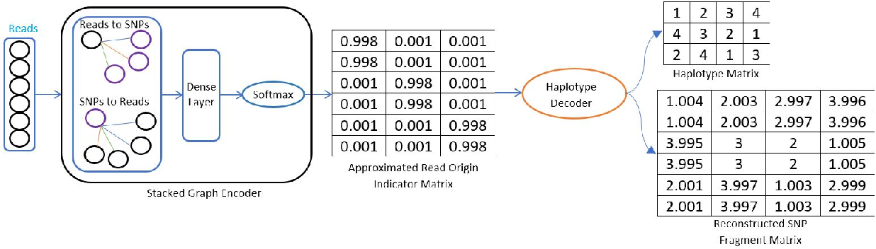 Figure 3 for A Graph Auto-Encoder for Haplotype Assembly and Viral Quasispecies Reconstruction