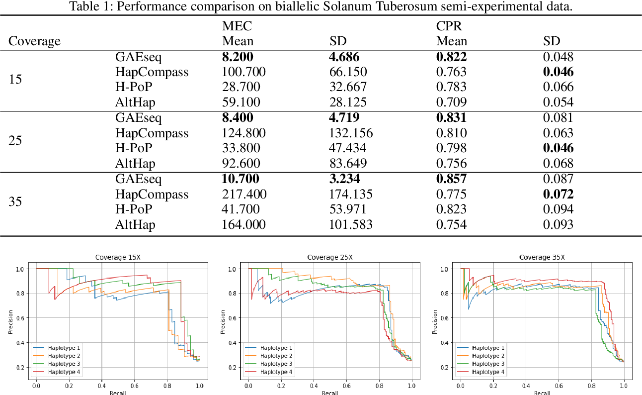 Figure 2 for A Graph Auto-Encoder for Haplotype Assembly and Viral Quasispecies Reconstruction