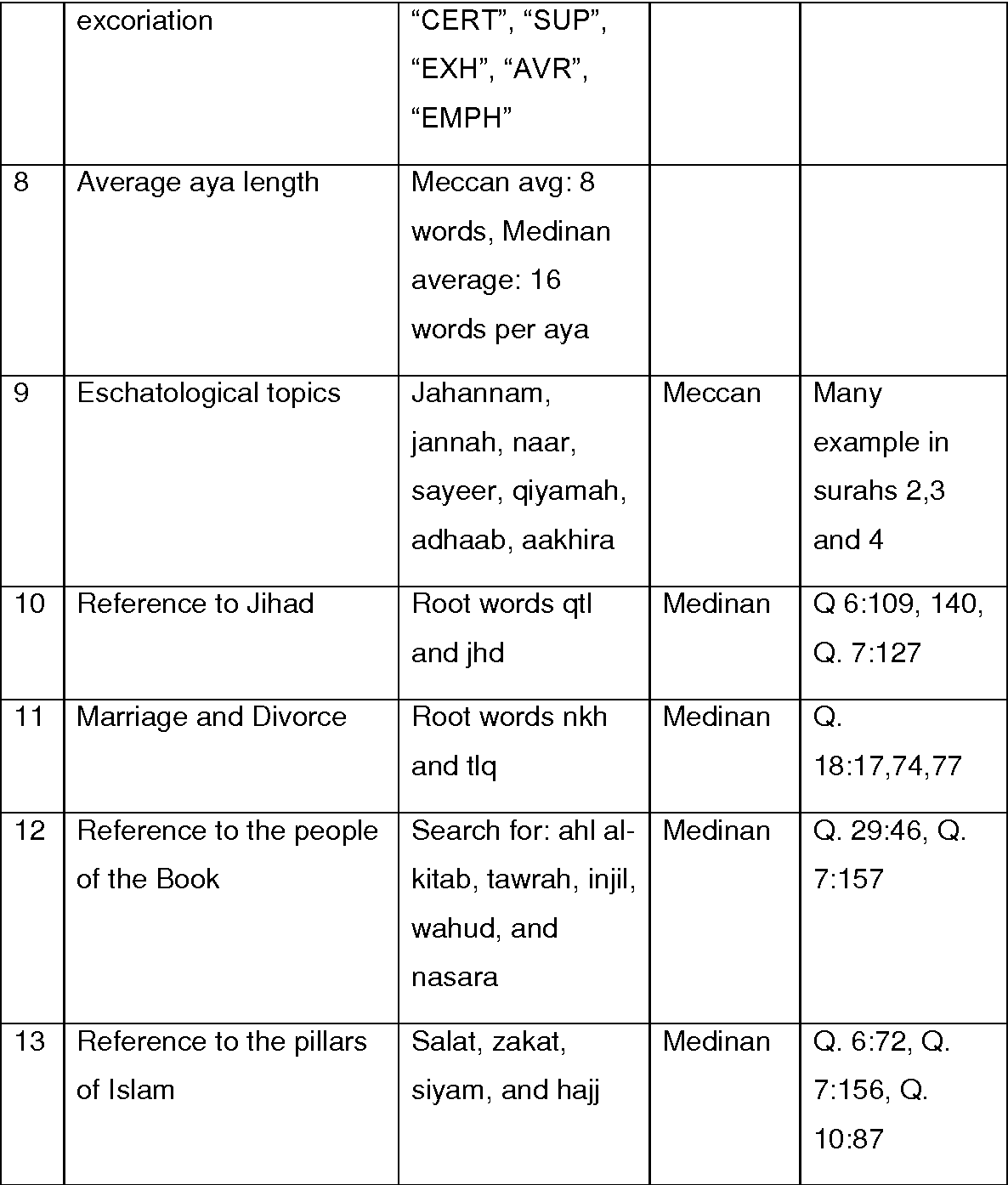 Table 8 2 from Annotation of conceptual co-reference and