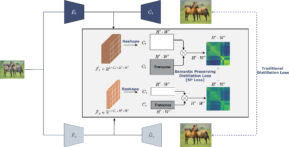 Figure 3 for Semantic Relation Preserving Knowledge Distillation for Image-to-Image Translation