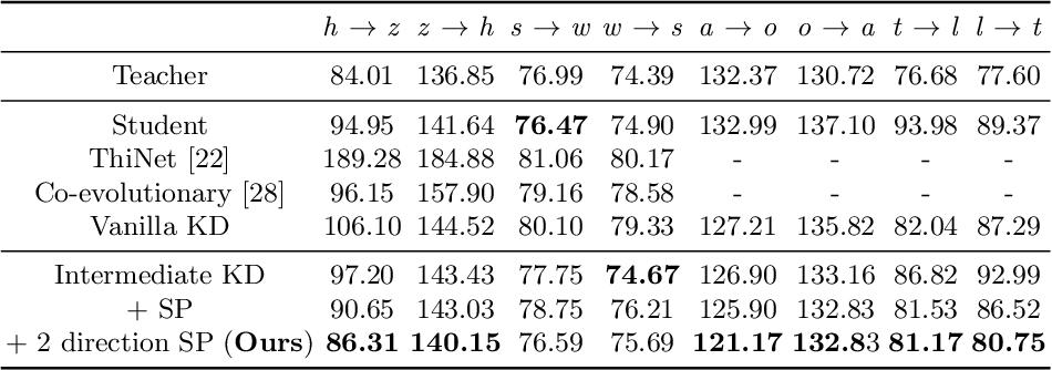 Figure 2 for Semantic Relation Preserving Knowledge Distillation for Image-to-Image Translation