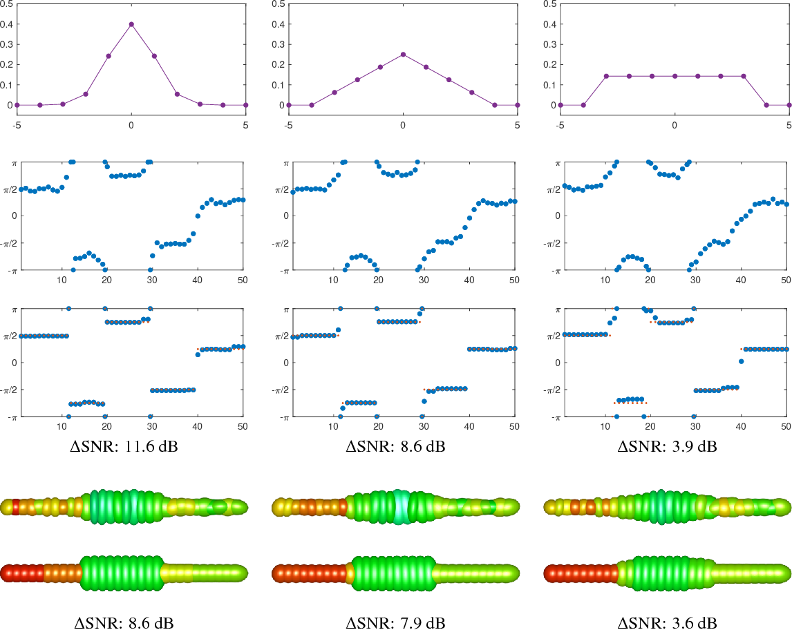 Figure 1 for Variational Regularization of Inverse Problems for Manifold-Valued Data