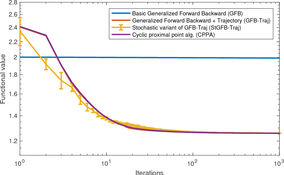 Figure 2 for Variational Regularization of Inverse Problems for Manifold-Valued Data