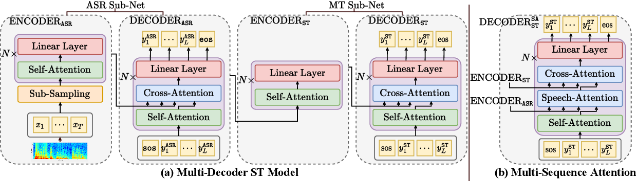 Figure 1 for Searchable Hidden Intermediates for End-to-End Models of Decomposable Sequence Tasks