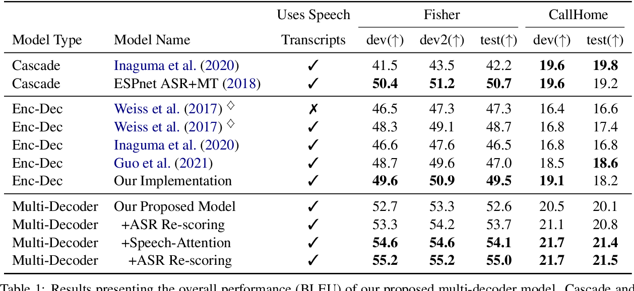 Figure 2 for Searchable Hidden Intermediates for End-to-End Models of Decomposable Sequence Tasks