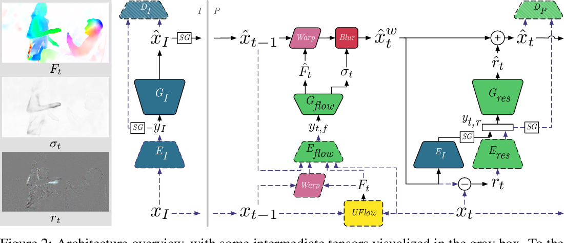 Figure 3 for Towards Generative Video Compression