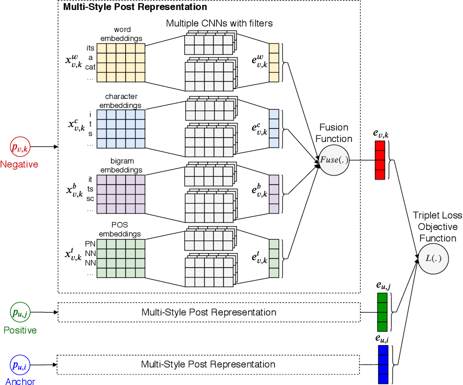 Figure 1 for DeepStyle: User Style Embedding for Authorship Attribution of Short Texts