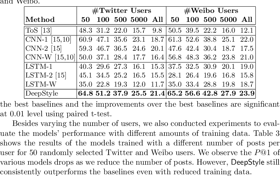 Figure 3 for DeepStyle: User Style Embedding for Authorship Attribution of Short Texts