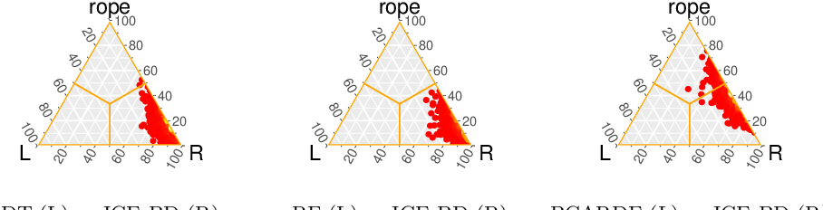 Figure 4 for Smart Data based Ensemble for Imbalanced Big Data Classification