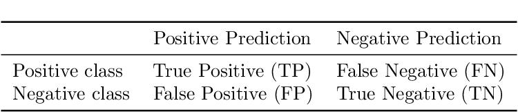 Figure 1 for Smart Data based Ensemble for Imbalanced Big Data Classification