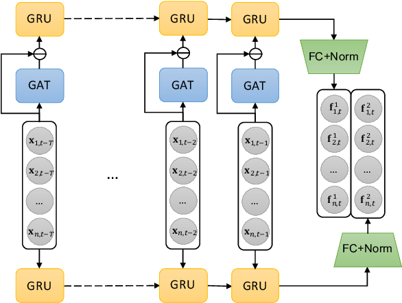 Figure 1 for Deep Risk Model: A Deep Learning Solution for Mining Latent Risk Factors to Improve Covariance Matrix Estimation