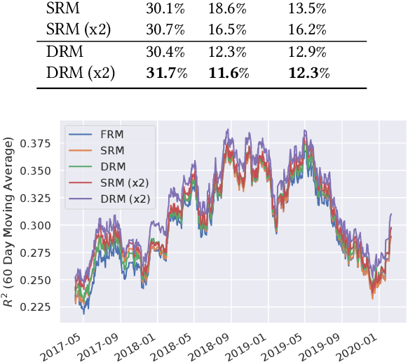 Figure 2 for Deep Risk Model: A Deep Learning Solution for Mining Latent Risk Factors to Improve Covariance Matrix Estimation