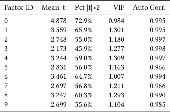 Figure 3 for Deep Risk Model: A Deep Learning Solution for Mining Latent Risk Factors to Improve Covariance Matrix Estimation