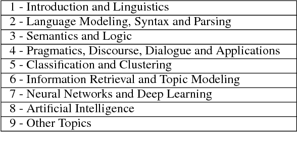 Figure 1 for TutorialBank: A Manually-Collected Corpus for Prerequisite Chains, Survey Extraction and Resource Recommendation