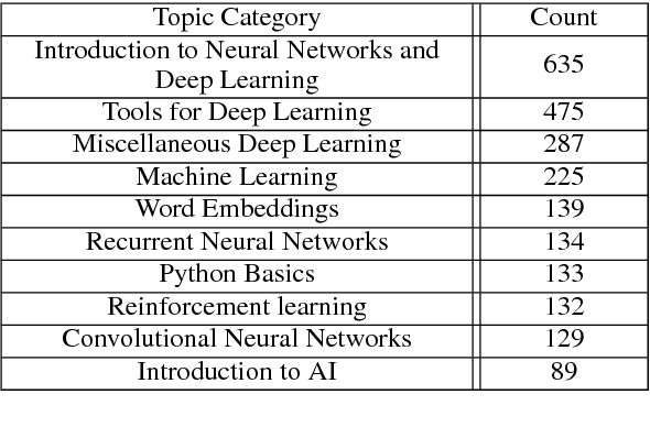 Figure 3 for TutorialBank: A Manually-Collected Corpus for Prerequisite Chains, Survey Extraction and Resource Recommendation
