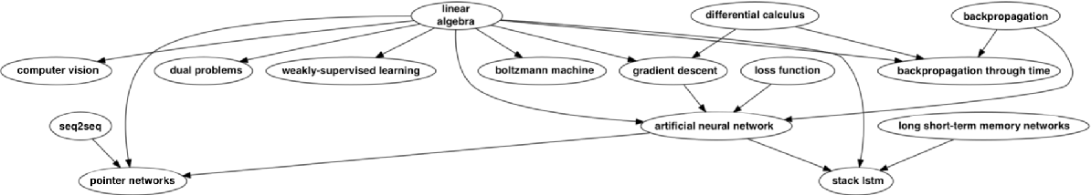 Figure 2 for TutorialBank: A Manually-Collected Corpus for Prerequisite Chains, Survey Extraction and Resource Recommendation