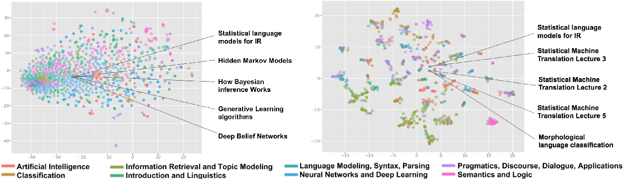 Figure 4 for TutorialBank: A Manually-Collected Corpus for Prerequisite Chains, Survey Extraction and Resource Recommendation