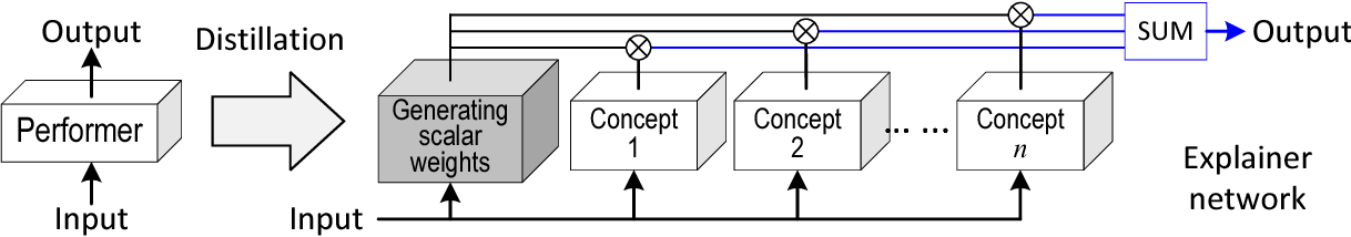 Figure 3 for Explaining Neural Networks Semantically and Quantitatively