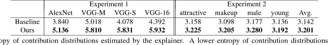 Figure 2 for Explaining Neural Networks Semantically and Quantitatively