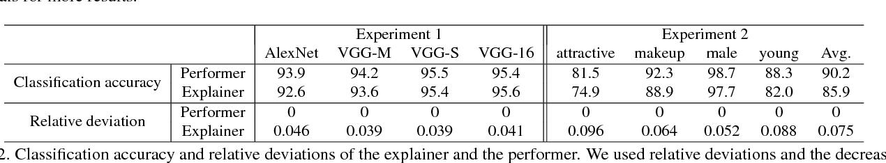 Figure 4 for Explaining Neural Networks Semantically and Quantitatively