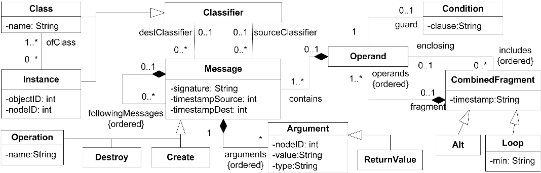 Toward The Reverse Engineering Of Uml Sequence Diagrams For