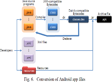PDF] Security Analysis of Android Applications using Machine