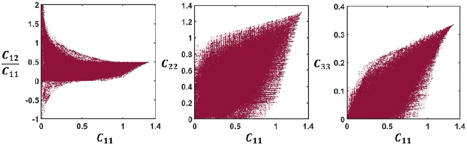 Figure 4 for Deep Generative Modeling for Mechanistic-based Learning and Design of Metamaterial Systems