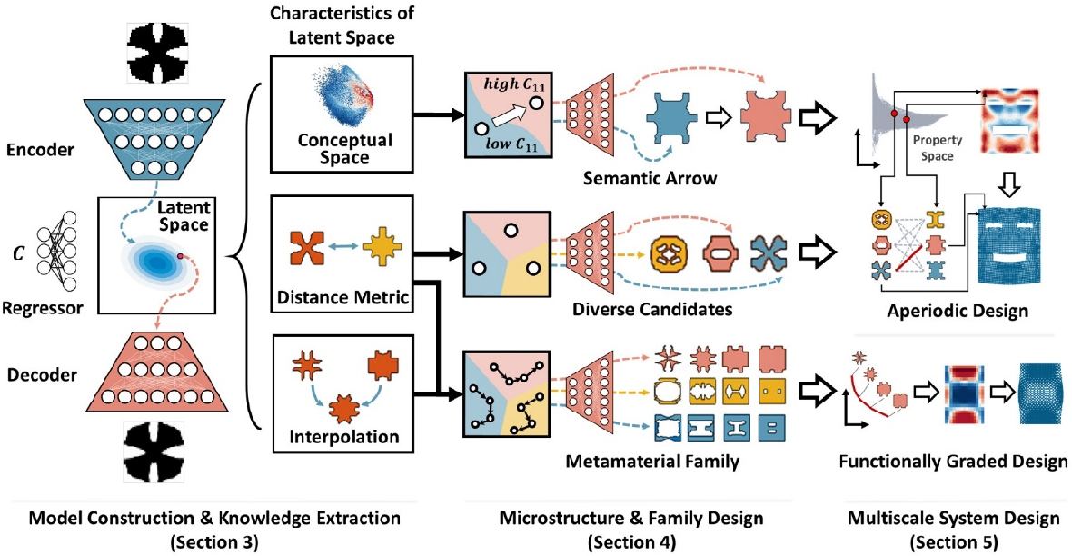 Figure 1 for Deep Generative Modeling for Mechanistic-based Learning and Design of Metamaterial Systems