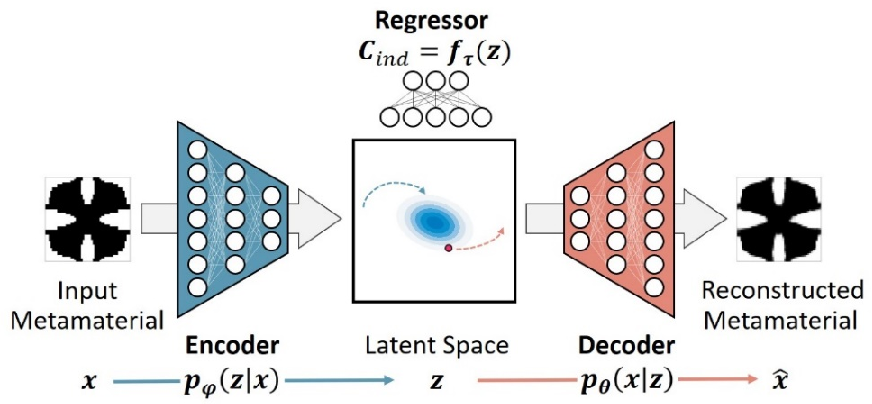 Figure 2 for Deep Generative Modeling for Mechanistic-based Learning and Design of Metamaterial Systems
