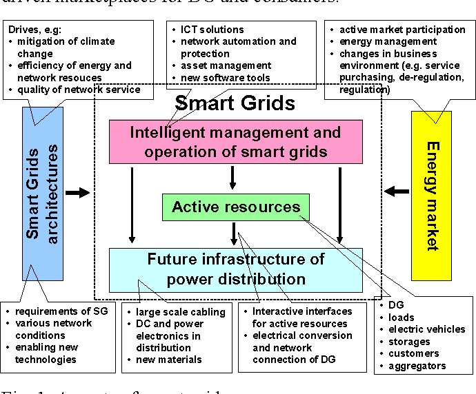 Figure 10 from Smart grid power system control in