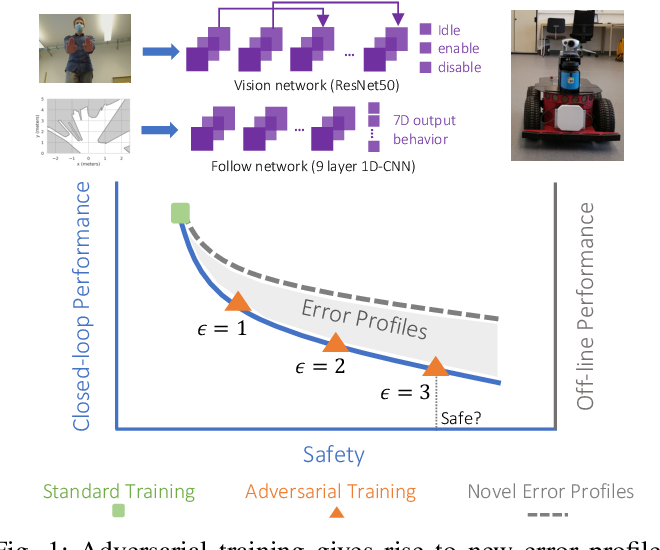 Figure 1 for Adversarial Training is Not Ready for Robot Learning