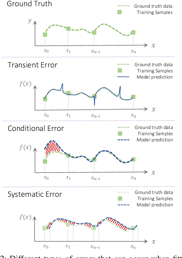 Figure 2 for Adversarial Training is Not Ready for Robot Learning