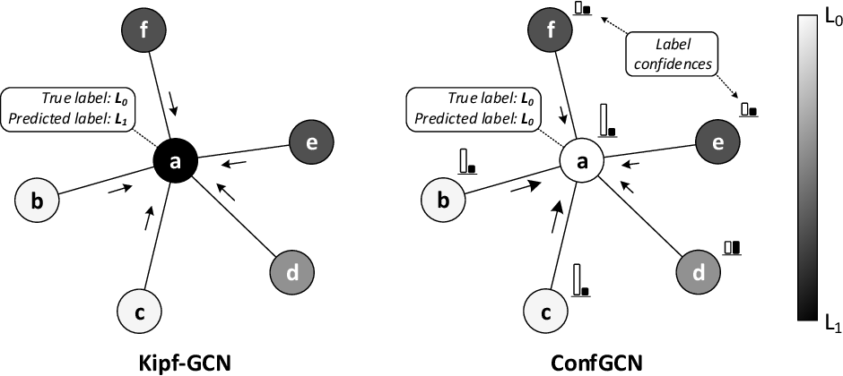 Figure 1 for Confidence-based Graph Convolutional Networks for Semi-Supervised Learning